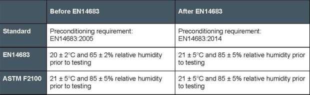 EN14683 Harmonization Preconditioning Requirements